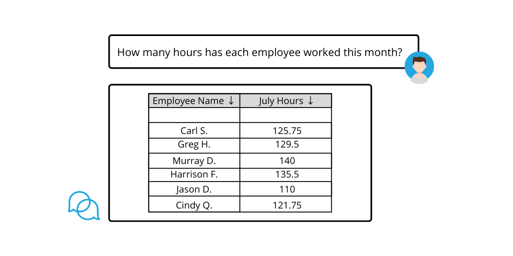 Construction project management query: how many hours has each employee worked this month?
