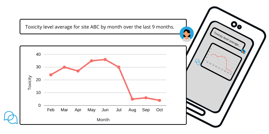 Field job site query: toxicity level average for site ABC by month over the last 9 months.