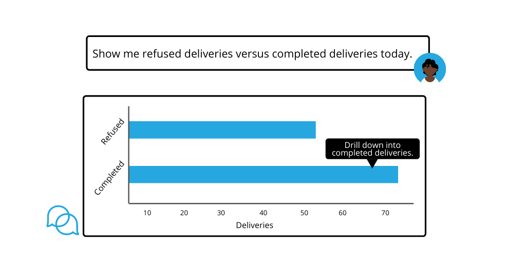Democratizing Data to Expedite Everyday Scheduling & Dispatching
