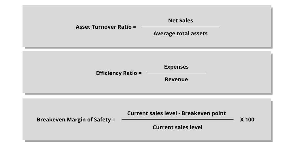 Asset turnover efficiency and breakeven margin of safety ratios for cost management