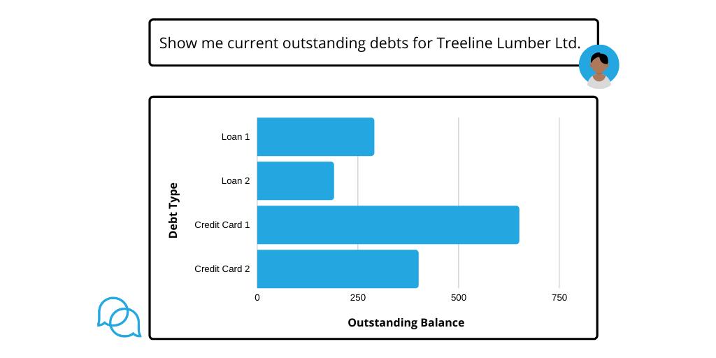 Bar graph returned for user query show me outstanding debts for Treeline Lumber Ltd