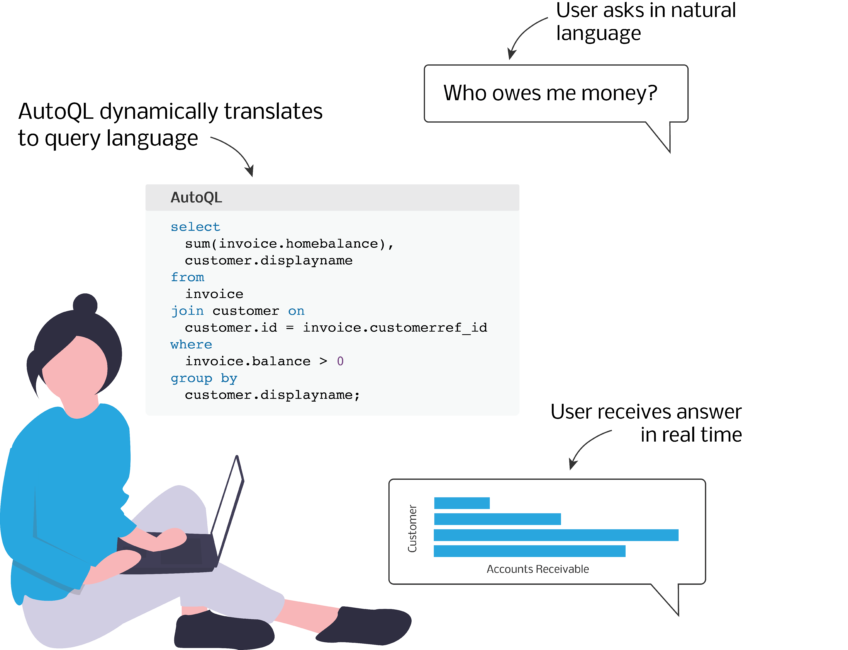 User leveraging natural language interface for database system to query data in their own words and receive meaningful data visualizations